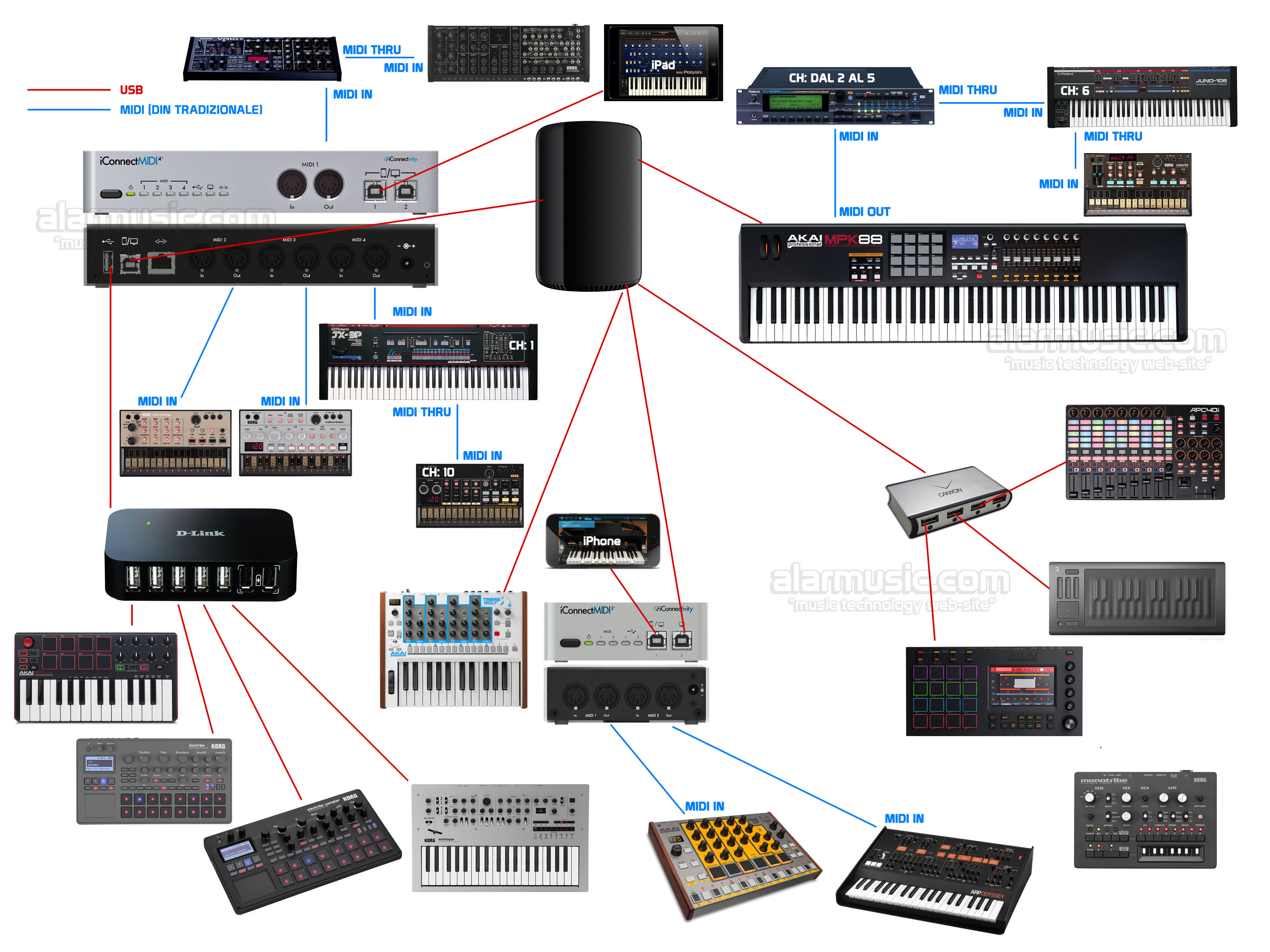 Click to enlarge image aa-diagramma-midi-2016-alar-recording-studio.jpg